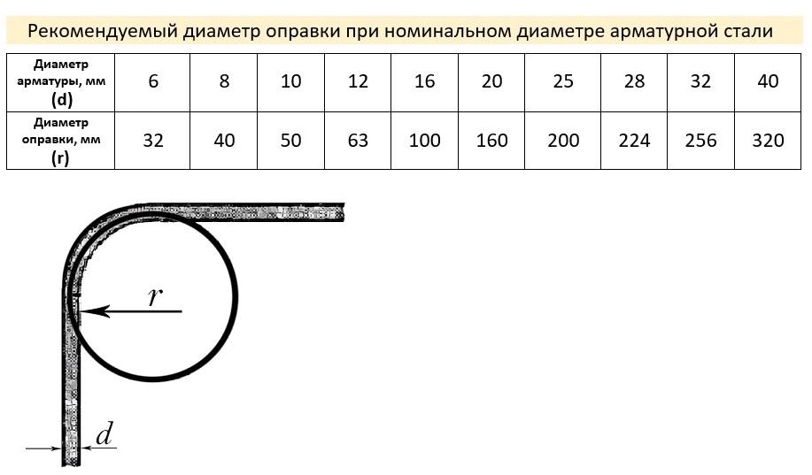 Рекомендуемый диаметр оправки.jpg